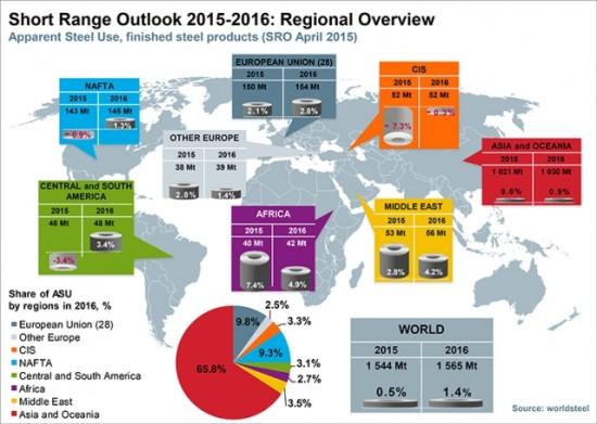 国际钢协:中国钢铁需求今明两年持续下滑