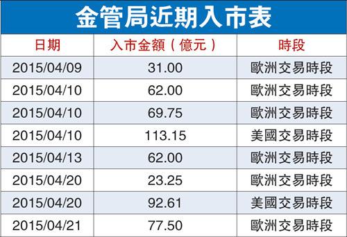 中新网4月22日电 据香港《大公报》报道,资金流入香港的势头停不了。香港金管局20日曾两度入市合共注资115.86亿元(港元,下同),但未能压抑港元强势。港元21日再度触及7.75强方兑换保证水平,迫使金管局于欧洲交易时段再度入市,注资77.5亿元,两日内合共向市场注资193.36亿元,令23日香港银行体系结余增至2923.13亿元。