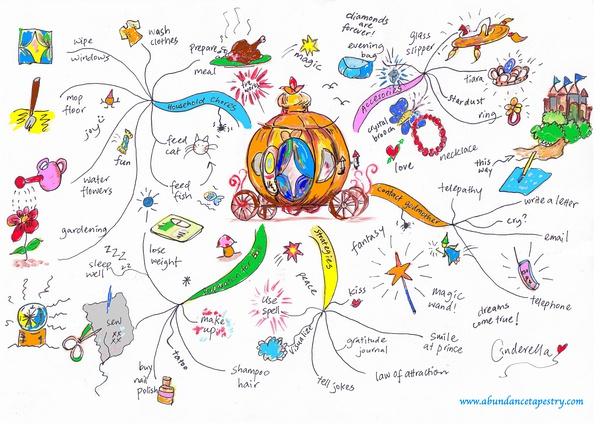 我建了一个相册,里面收集了国外一些精美的手绘思维导图,有些可以称图片