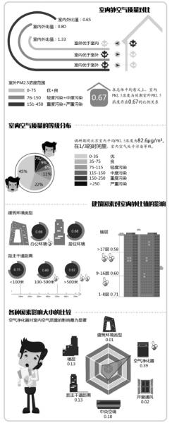 """清华大学昨天发布首个室内PM2.5污染公益调研报告。调研结果显示,北京室内空气有1/3的时间处于""""污染""""等级,且由于现代人70%-90%的时间处于室内,人均室内PM2.5的吸入量是室外的4倍;同等外部条件下,办公环境的室内PM2.5等级略优于居住环境,楼层17层以上的室内PM2.5等级最优。此外,使用空气净化器、中央空调,对室内空气净化能起到明显作用。"""