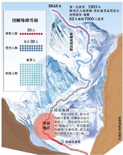 新京报讯 尼泊尔登山协会25日晚证实,当天发生的强烈地震引发珠穆朗玛峰雪崩,部分基地大本营被埋,造成10人死亡、至少30人受伤。事发时,这一地区基地大本营有登山者和向导共数百人,眼下尚无法联系上。