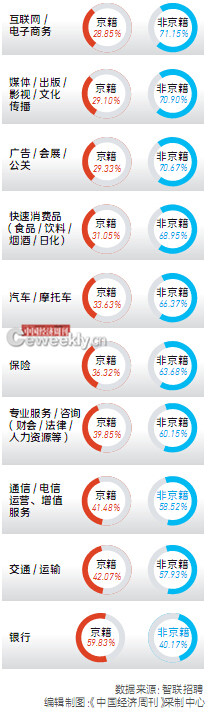 【区域・城市】调查:20个行业中仅银行业京籍人口就业率高于非京籍