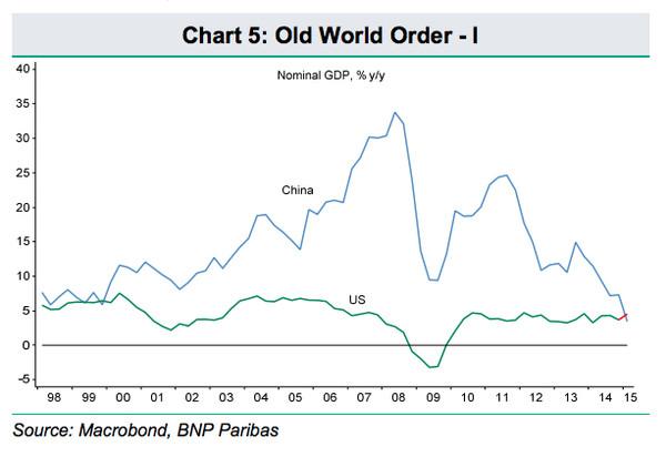 中国调整gdp_中国gdp增长图