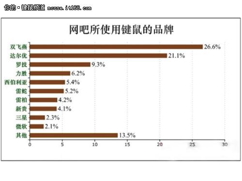 双飞燕市占26.6%