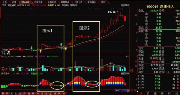 实战:股票交易买股技巧一二-海信电器(600060