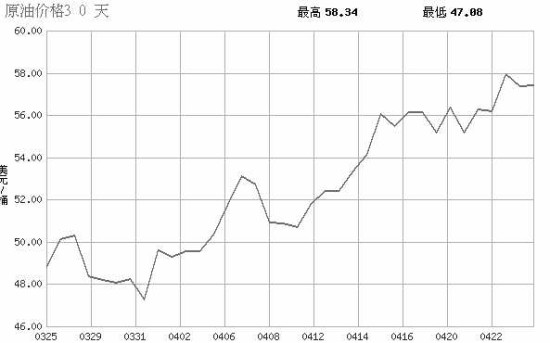 低油价的市场传导作用