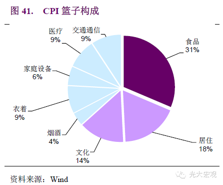 重磅宏观:中国经济数据解读完全手册