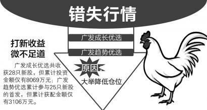 广发两基金错失行情 制图 王晓庆