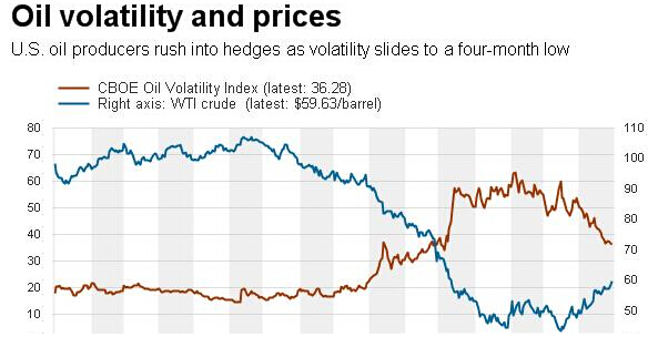 根据图可得:油价上涨,波动性下降