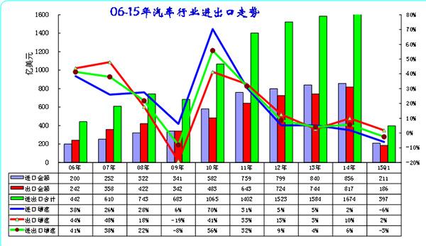 图表 1中国06-15年汽车及零部件进出口走势