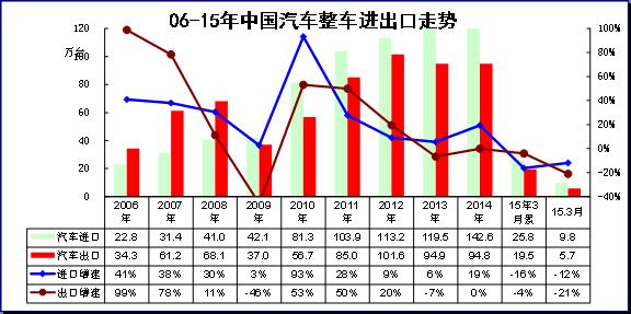 图表 4中国汽车06-2015年进出口表现对比分析 单位 万台,%