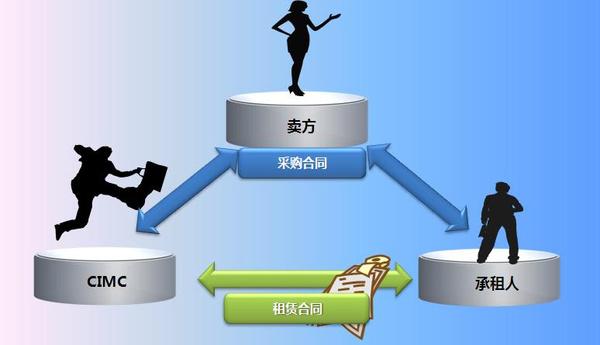 2014年常用的5种中小企业融资方式