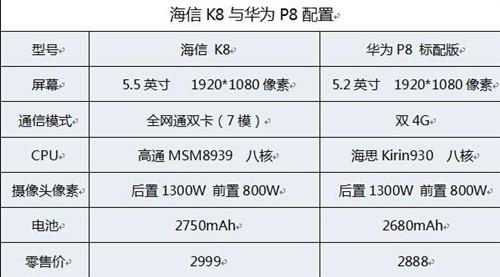 从配置看,海信K8的整体优势明显优于华为P8(标配版),从全网通(7模17频)、5.5寸大屏以及电池容量上看,均有明显的优势。那么K8的外观、材质等又如何呢?
