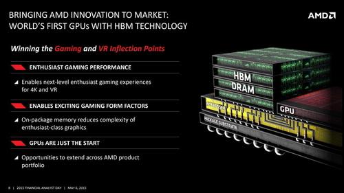 显卡长度缩小,那么散热器的规模也会因此而缩小,再加上GPU和显存挤在一起,对散热效能的要求也更高,于是AMD再次选择了水冷散热方案。