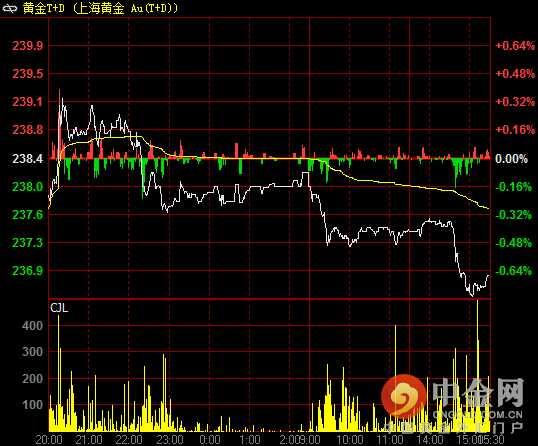 黄金T+D价格分时图