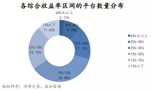 4月P2P网贷成交551亿,预计2015年p2p成交或破万亿 [10]