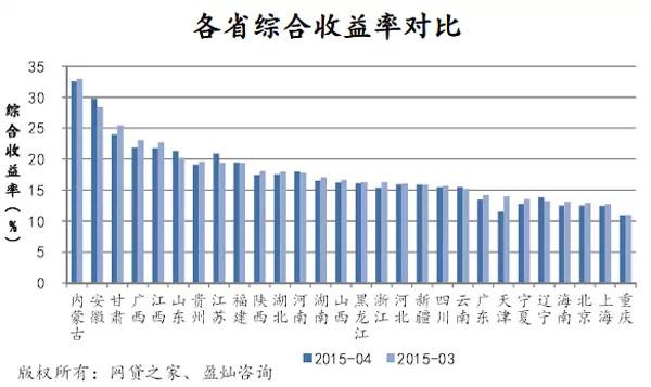 4月P2P网贷成交551亿,预计2015年p2p成交或破万亿 [11]