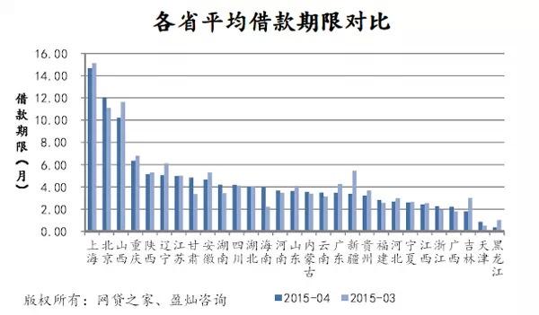 4月P2P网贷成交551亿,预计2015年p2p成交或破万亿 [13]