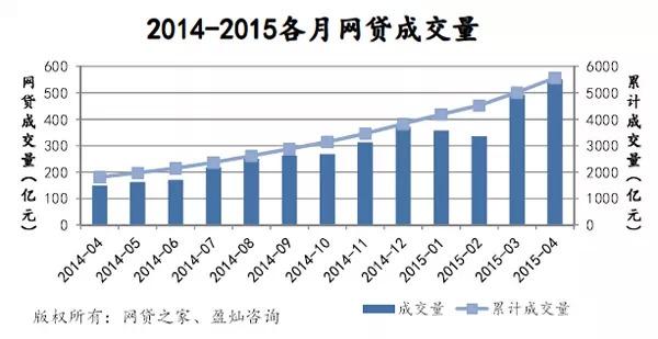 4月P2P网贷成交551亿,预计2015年p2p成交或破万亿 [0]