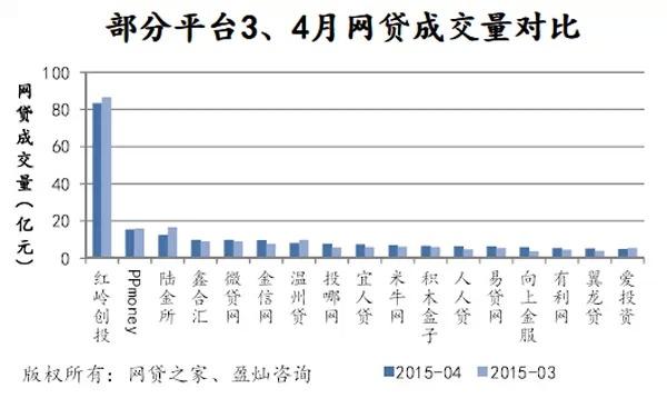 4月P2P网贷成交551亿,预计2015年p2p成交或破万亿 [2]