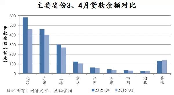 4月P2P网贷成交551亿,预计2015年p2p成交或破万亿 [12]