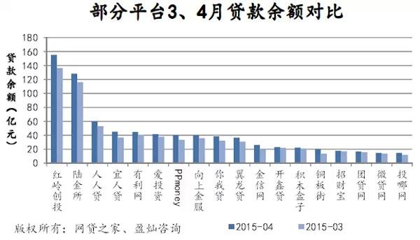4月P2P网贷成交551亿,预计2015年p2p成交或破万亿 [8]