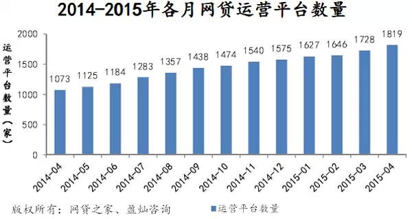 4月P2P网贷成交551亿,预计2015年p2p成交或破万亿 [3]
