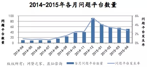 4月P2P网贷成交551亿,预计2015年p2p成交或破万亿 [15]