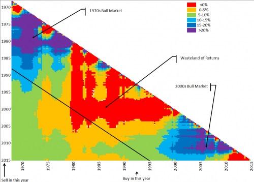 45年黄金投资回报矩阵图 年回报多在10%下方
