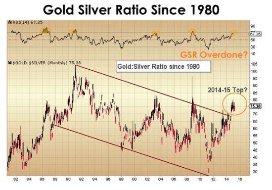 从图形来看,金价/银价有三次机会都没能突破顶部,在测试失败后,金价/银价最终回落。