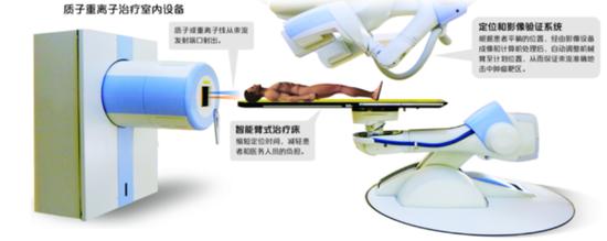 国内首家质子重离子医院在沪开业