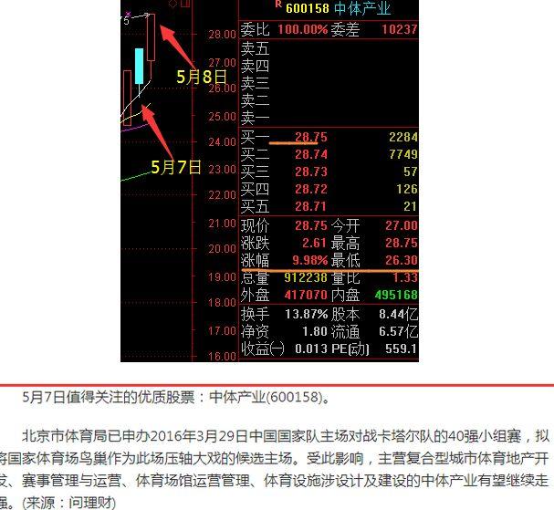 值得注意的是,问理财5月6日晚间手机APP推送的《问理财:7日值得关注的优质股票》,<a target=