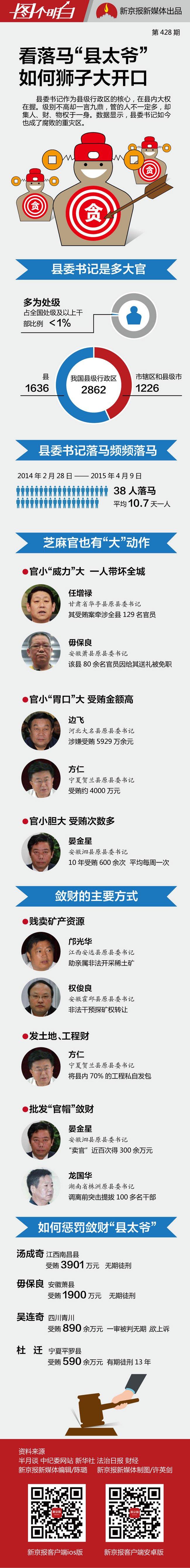 10年受贿600多次 落马县委书记如何狮子大开口