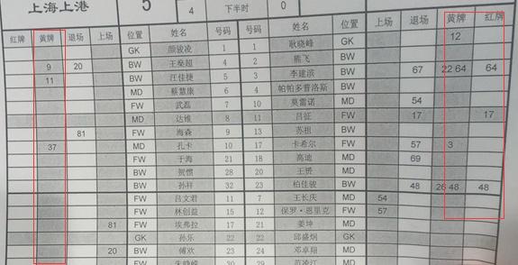 上港5-0申花技术统计 9黄3红醒目