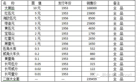 第一套到第四套人民币 收藏 价格表 总览.