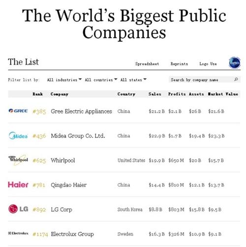 今天,微信朋友圈被一条励志的消息刷屏,自主创新的民族品牌典范―格力电器大步挺进全球500强,排名福布斯全球2000强第385位,较去年第501位大幅大升。