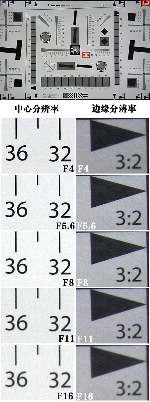 中心分辨率在F4-F8时表现都不错,边缘分辨率在F5.6和F8时表现最好。按照中心和边缘分辨率综合表现看的话,尼康1 J5在F5.6达到了最好的分辨率。而从F8之后中心和边缘分辨率均开始下降。