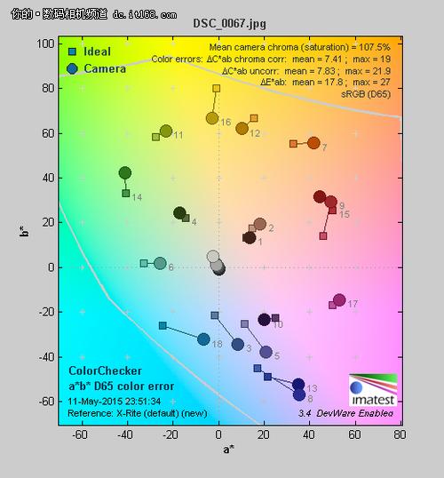 图中被灰色线包围的部分是尼康1 J5的色域范围,测试图中方色块为理想色彩值,而圆色块为实际拍摄值。通过上图可以明显的看出,在自动白平衡的模式下,<DIGIHOTWORD><a class=