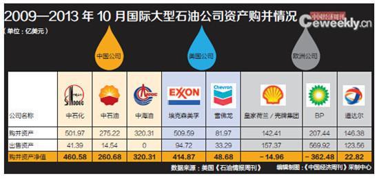 中国油企走出去之困:只能找一些被人吃剩的骨头