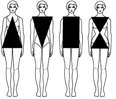 完美身材的数据标准