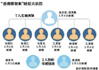昨天,广东警方举行期货配资 公布会,民警在会上展现缉获的涉案赎金和赃物。