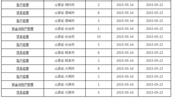 中国铁塔山西分公司2015年招聘122名工作人员
