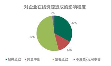 此外,13%的DDoS攻击造成企业资源完全中断;52%的攻击造成服务载入时间显著延迟;33%的受调查者表示,攻击造成其服务页面载入出现轻微延迟;29%的攻击则导致某些交易无法通过这些服务完成<b