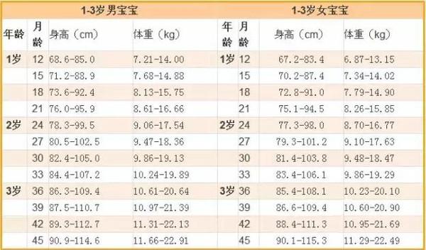 《中国7岁以下儿童生长发育参照标准》,根据2005年全国儿童生长发育图片