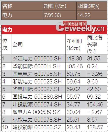 数据来源:Wind资讯 编辑制表:《中国经济周刊》采制中心
