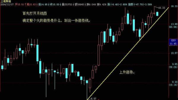 图解股票分析方法
