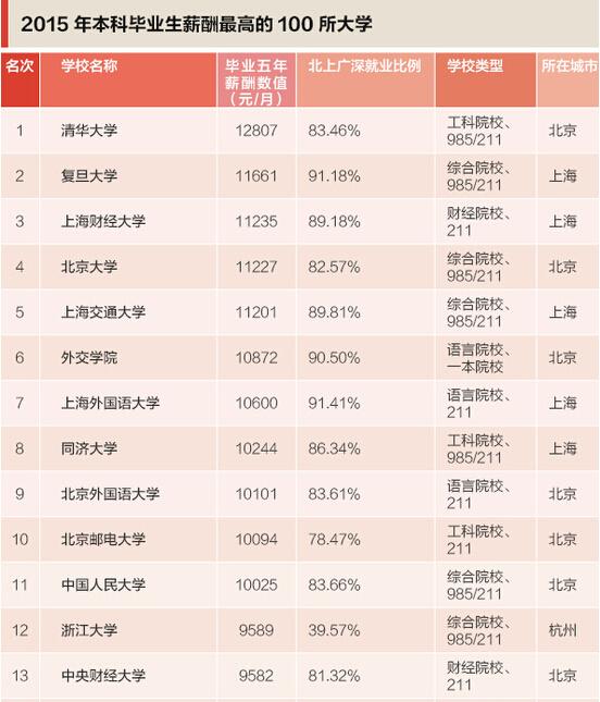重庆大学排名_重庆大学