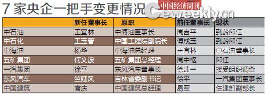 资料来源:根据公开资料整理 编辑制图:《中国经济周刊》采制中心
