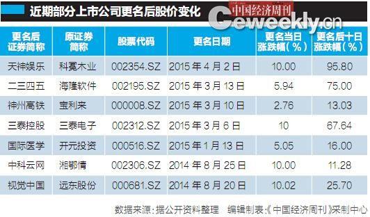 部分公司更名后股价变化。中国经济周刊 制图
