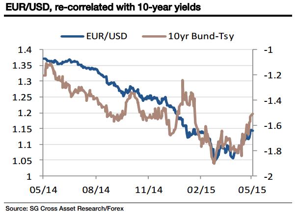 (蓝色:欧美走势图;褐色:德国10年期国债收益率走势图)